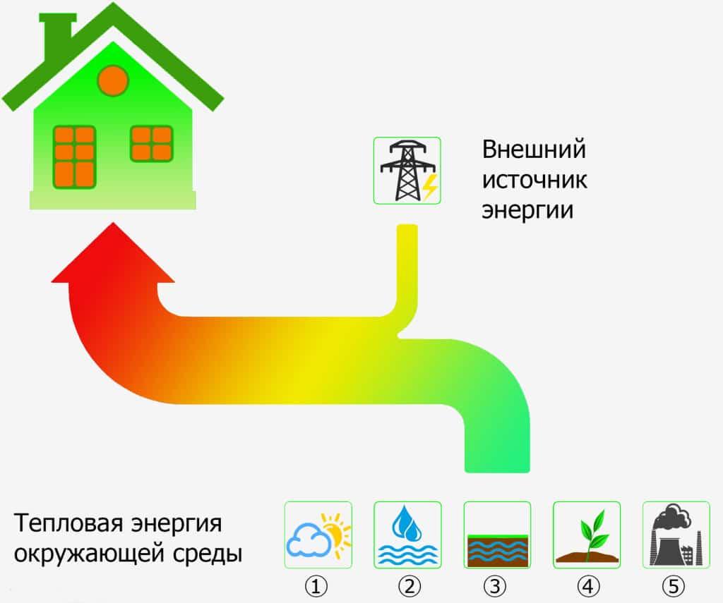 energy-transfer-scheme-1024x855